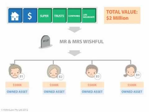 Wills and Estate Planning | Wills Sydney | Legal Wills Australia | Testamentary Trusts